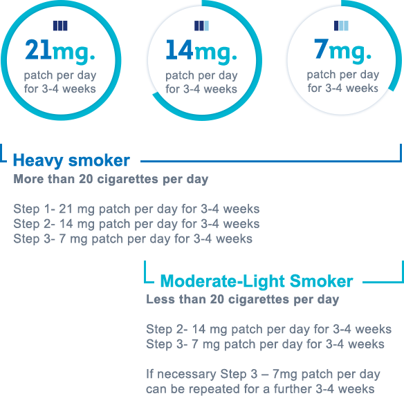 Heavy smoker - 21mg patch per day for 3-4 weeks, Moderate/Light smoker - 14mg patch per day for 3-4 weeks or 7mg patch per day 3-4 weeks. Heavy smoker