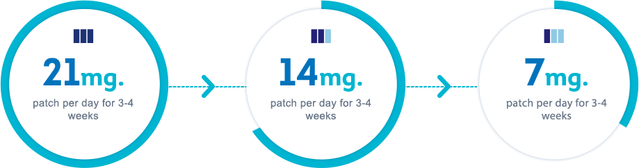 Heavy smoker - 21mg patch per day for 3-4 weeks, Moderate/Light smoker - 14mg patch per day for 3-4 weeks or 7mg patch per day 3-4 weeks.